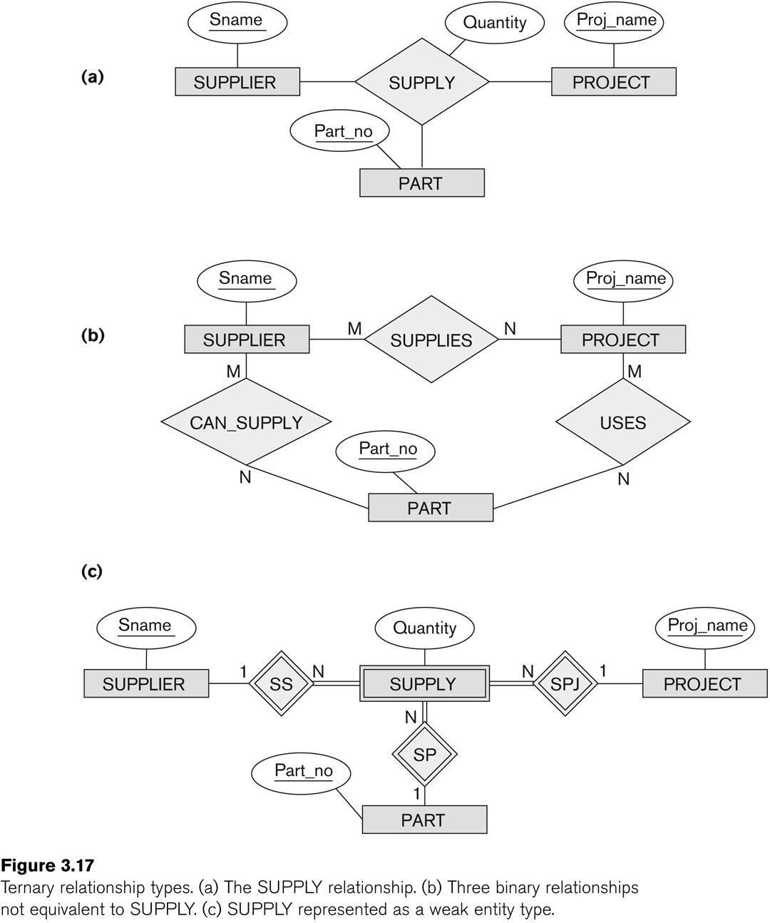 Entity relationship modeling see fig 717 ccuart