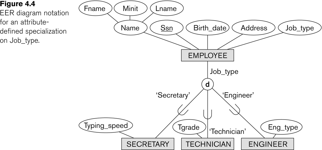 Entity relationship modeling this is illustrated in fig 84 ccuart